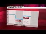 Цена российского газа для Украины увеличена более чем на сто долларов за тысячу кубометров - Первый канал
