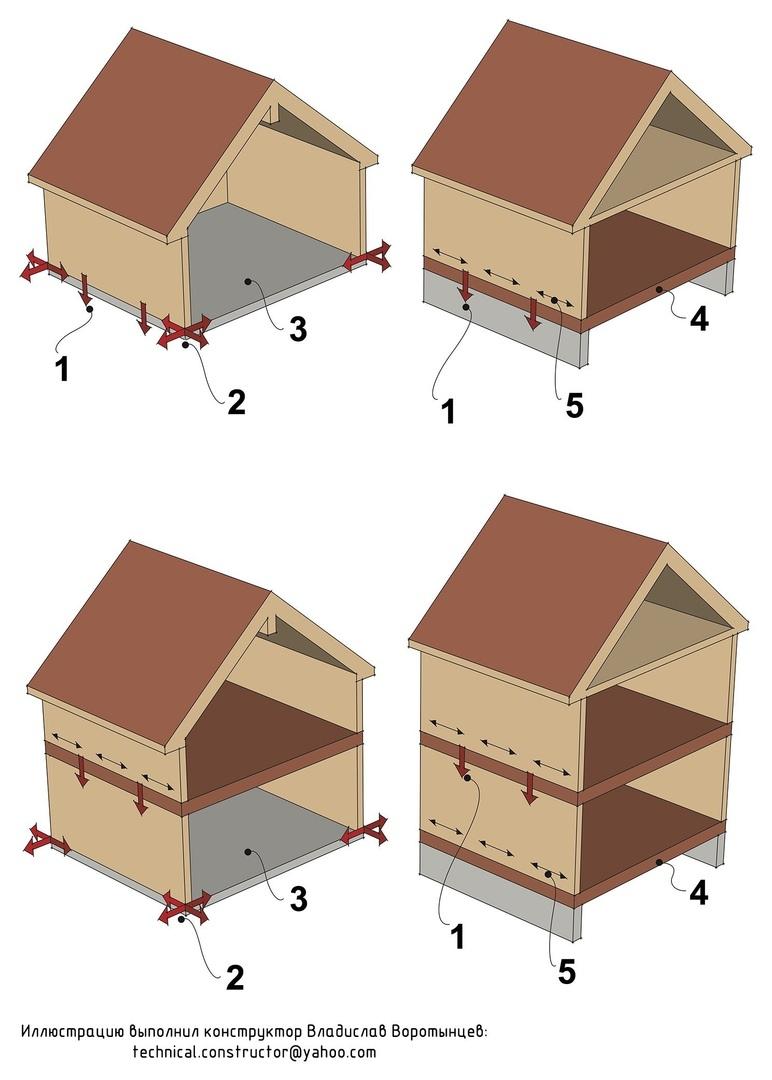 Расчёт анкеровки ограждающих конструкций деревянного каркасного дома