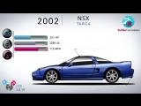 Эволюция Honda / Acura NSX