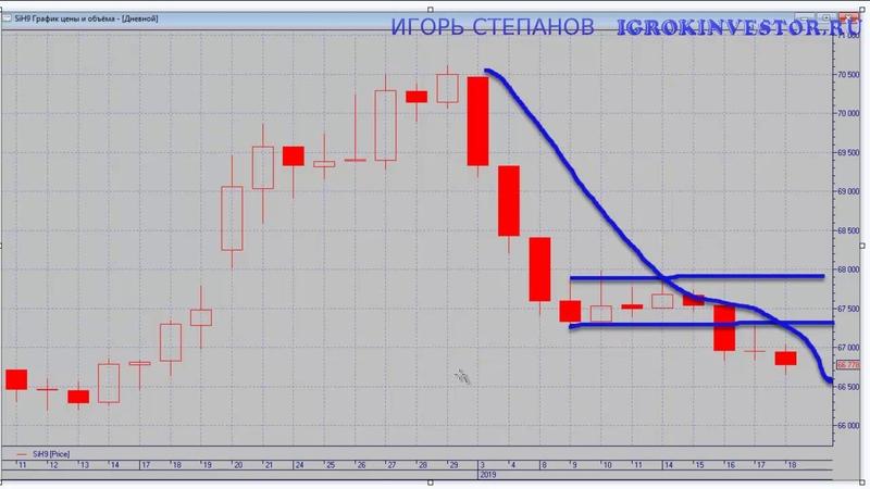 Боковик на бирже I Обзор фондового рынка 21