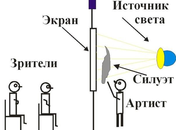 Схема теневого театра