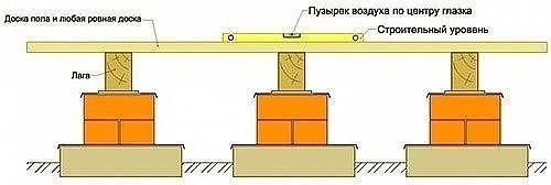 Укладка лаг: пошаговая инструкция