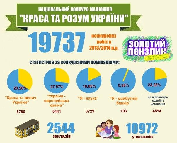 Художня Премія Золотий Пензлик 2013/2014 н.р.