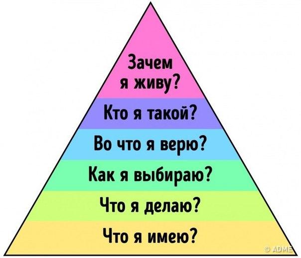 Пирамида Дилтса, которая объясняет, почему вы имеете именно то, что имеете