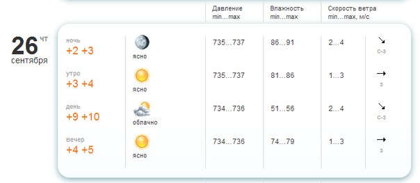 Прогноз погоды и p