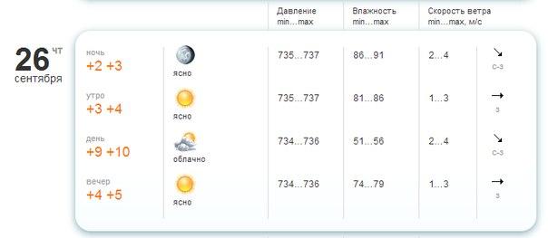 Погода с болгарии в августе