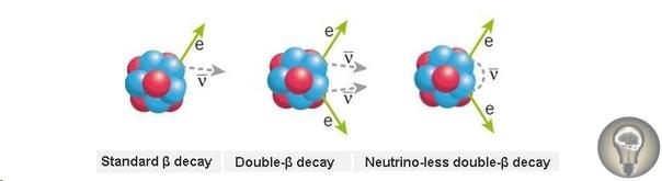 Необычные частицы могут объяснить, почему мы существуем. Но можем ли мы их найти