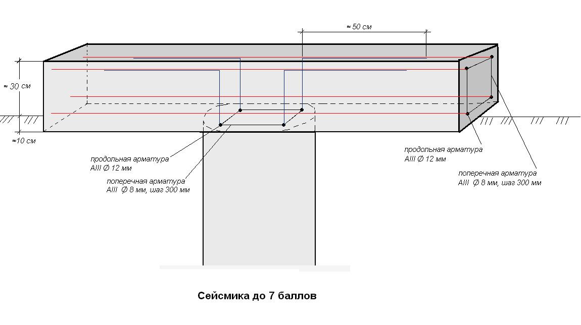 Инструкция по созданию свайного фундамента