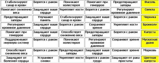 Таблица полезных продуктов.