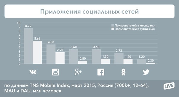 Как приложение с vkontakte