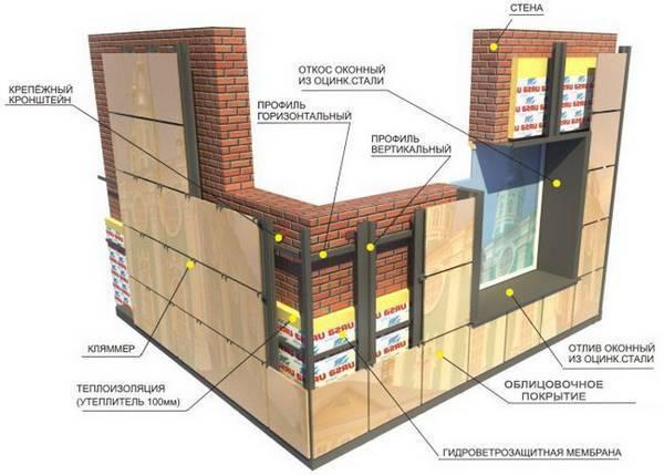 Технология строительства многоэтажных домов