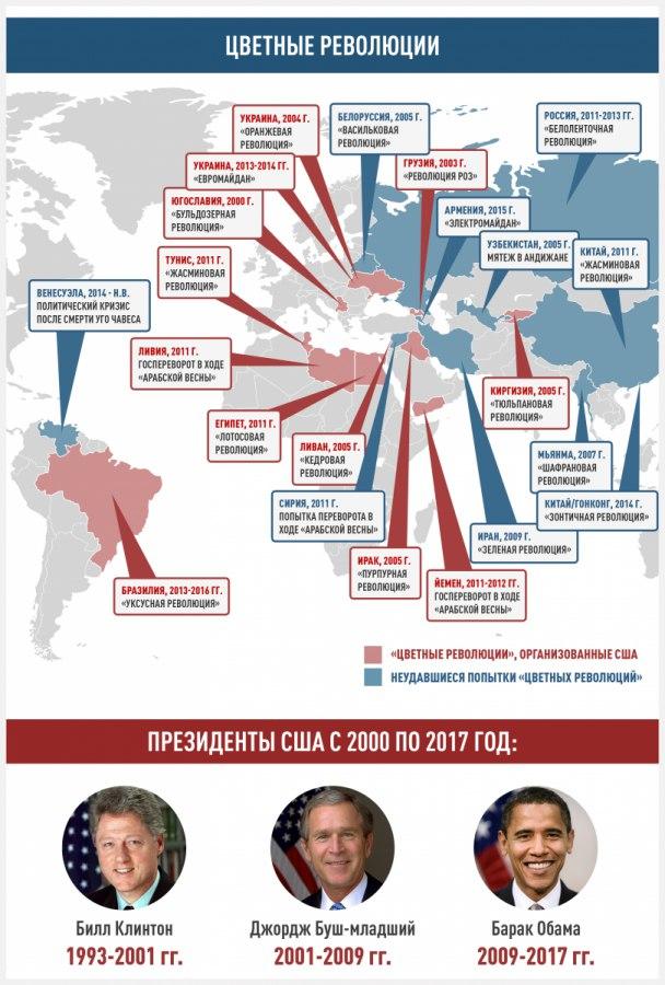 Цветные революции в инфографике
