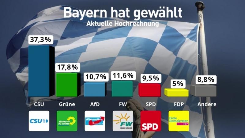 Hochrechnung Landtagswahl Bayern - die ersten Ergebnisse