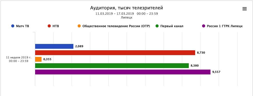 Россия 1 - самый смотрибельный канал в Липецкой области — Изображение 2