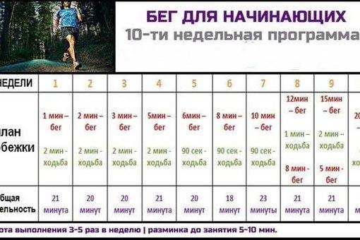 программа бега для похудения для девушек