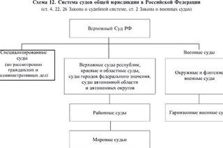 Схему система судов общей юрисдикции рф