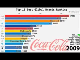 This is how the ranking of the 15 top global brands has changed over the last 19 years