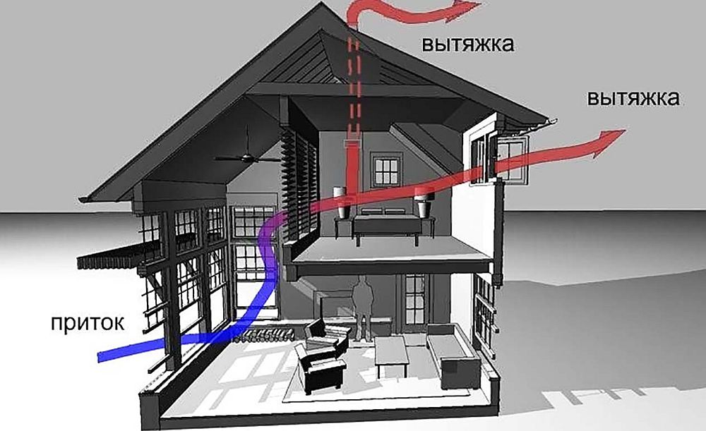 Естесвенная вентиляция дома