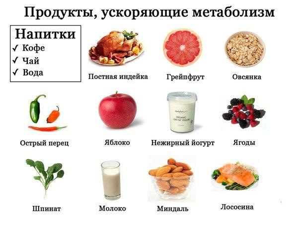 продукты ускоряющие похудение после тренировки