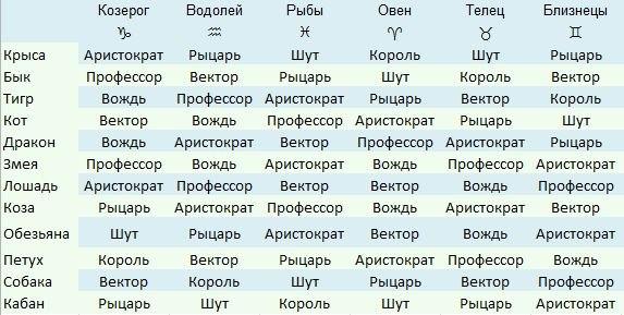 Структурный гороскоп векторный брак