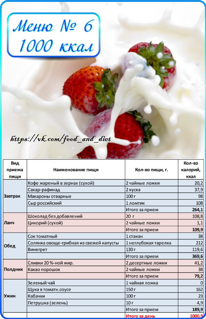 Меню Для Похудения С Расчетом Калорий. Как считать калории в еде? Основные правила