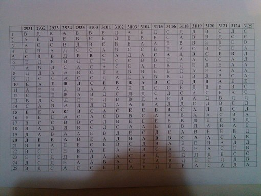 ответы на пробное тестирование ент вариант 8236