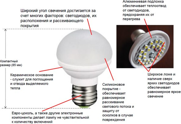 из чего сосотоит светодиодная лампочка