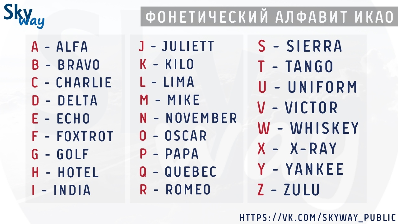 Фонетический алфавит ИКАО , Международный радиотелефонный алфавит , phonetic alphabet, nato, нато, icao