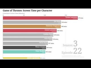 Game of thrones bar chart race- screen time per character, per episode (seasons 1-7) - youtube