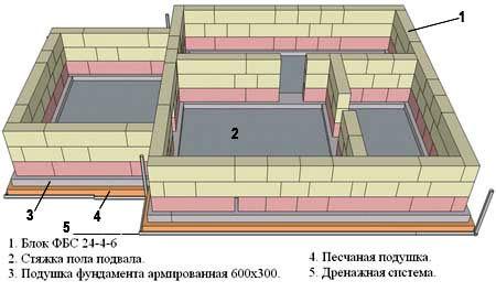 Варианты планировки цокольного этажа