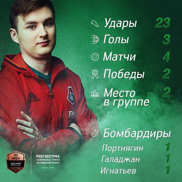 Антон KLENOFF вышел в плей-офф чемпионата РФПЛ по киберфутболу!