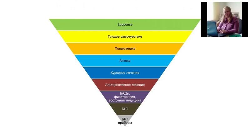 FG Group. Анастасия Григорьева. HPSP - социальное решение. Биорезонанс доступный каждому.