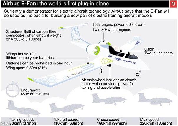 Электрический двухместный самолёт от Airbus