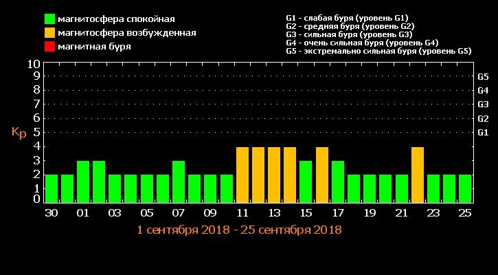 Магнитные бури в сентябре 2018 года: когда, расписание на месяц, чем опасны