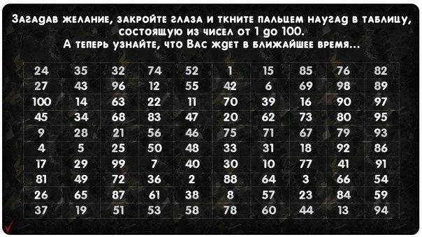 Что вас ждет в ближайшее время? Это средневековое гадание по таблице. Загадав желание, ткните пальцем наугад в таблицу, состоящую из чисел от 1 до 100. В какое число попали пальцем – таков и ответ. Посмотреть результат
