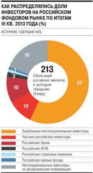 Доли инвесторов на российском фондовом рынке