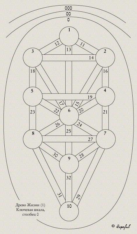 """Схемы Древа Жизни. Из Приложения 5 """"Магии в теории и на практике"""") 0Z9yAnHE1R4"""