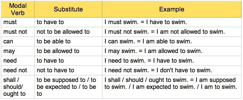 modal verbs and their equivalents таблица