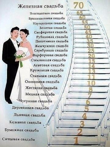 На заметку. Какие бывают свадьбы
