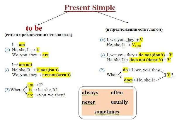 Тренируйте грамматику и вам