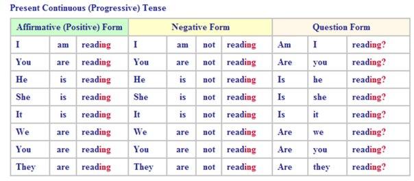 Другие грамматические схемы