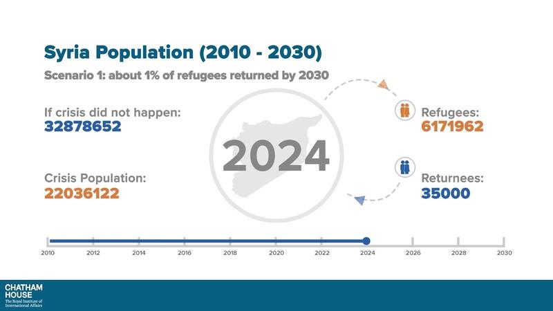 Population Inside Syria (2010-2030) - Scenario 1