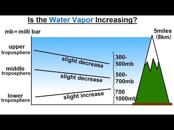 Astronomy - Ch. 9.1: Earth's Atmosphere (57 of 61) Is Atmospheric Water Vapor Increasing?