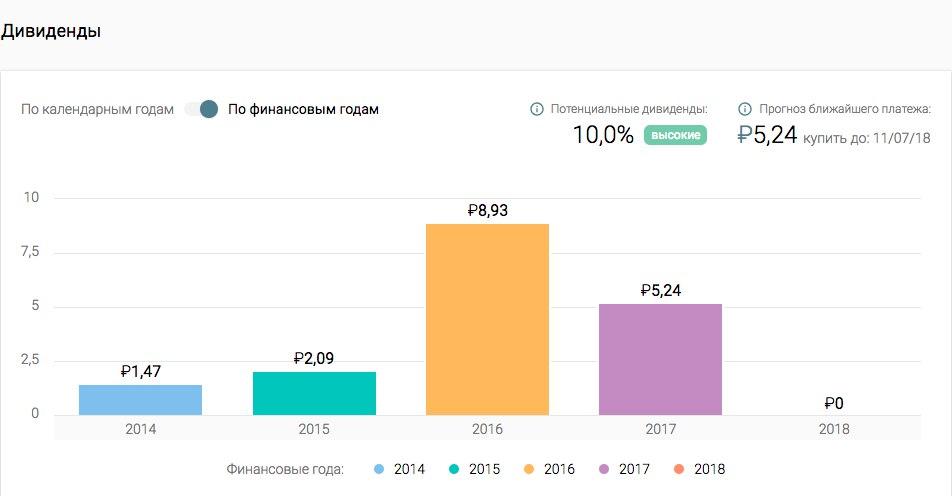 Тезис. Дивиденды «Алросы» снизились на 41%: за 2017 год компания заплатит ₽5,24 на акцию.