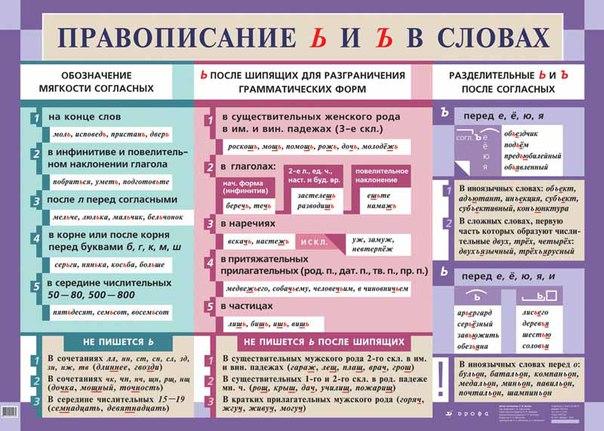 на какой буковке открыть орфографический словарь чтоб отыскать буковкы ъ.ы.ь
