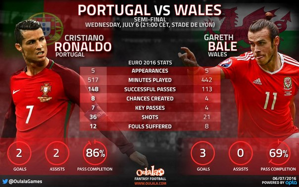 INFOGRAFIYA: RONALDO VS BALE