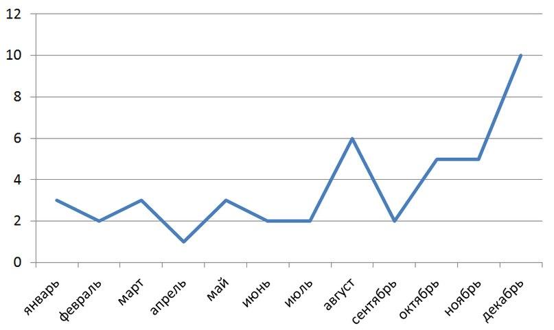 количество записей в блоге Кораблева Анатолия