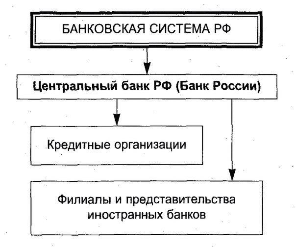 тему банковская система рф
