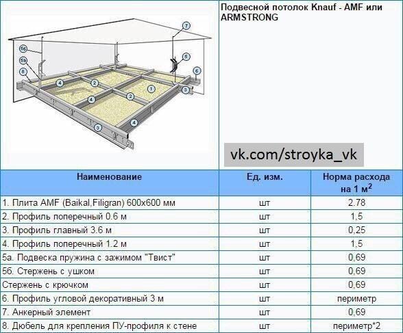 Расход гипсокартона и материалов на 1м2