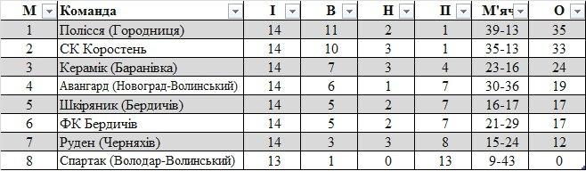 Підсумки обласних чемпіонатів 2013. Північна і Центральна Україна - изображение 7